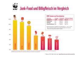 In einer Balkengrafik werden Junkfood- und Fleischpreise beispielhaft vergliechen