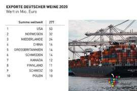 Quantitative Übersicht über deutsche Weinimporte 2020, rechts im Bild ein Containerschiff