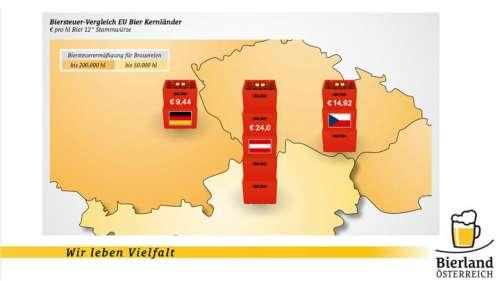 Vor einer Landkarte wird die jeweilige Höhe der Biersteuern in Österreich, Deutschland und Tschechien durch Bierkisten-Stapel symbolisiert