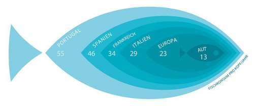 Europäischer Fischkonsum im Vergleich