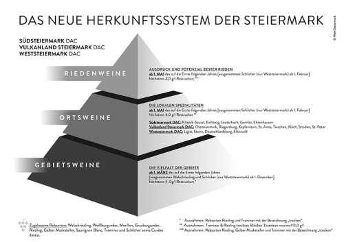 Die neue DAC Herkunftspyramide für die Steiermark mit den Qualitätsstufen Gebietswein, Ortswein und Riedenwein