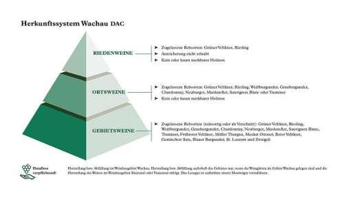 Die Qualitätspyramide der Wachau DAC als Grafik